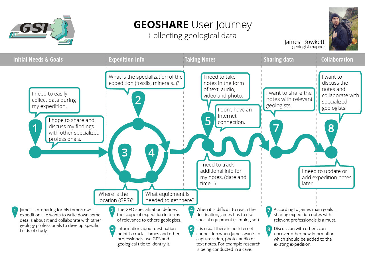 User Research - Geoshare User Journey example